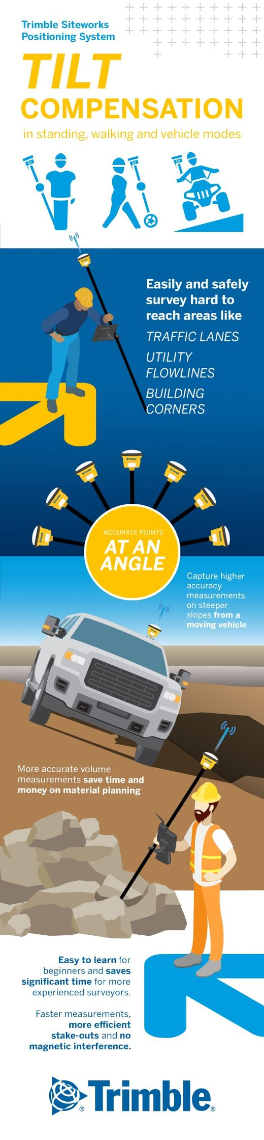 Trimble Tilt Compensation Infographic
