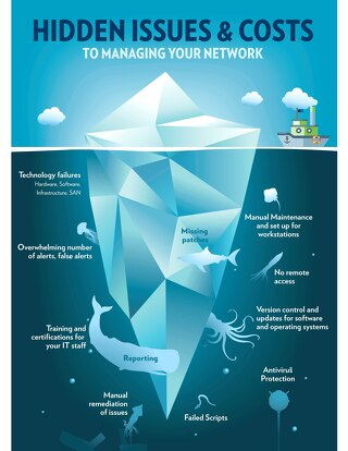 Hidden Issues and Costs to Managing Your Network