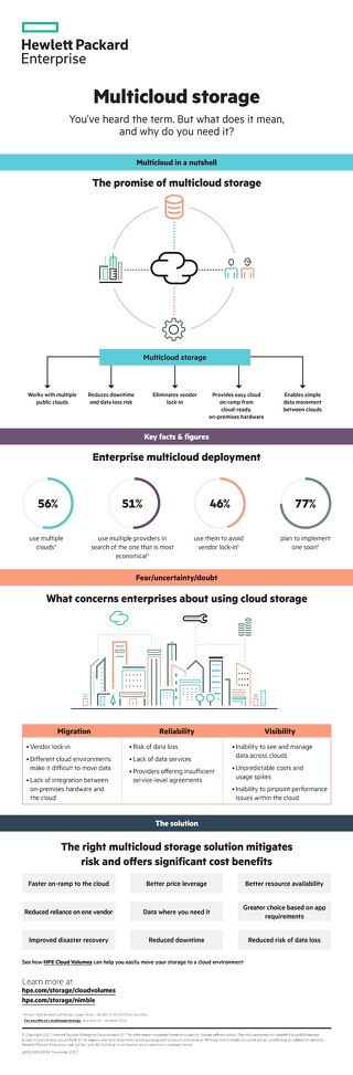HPE Multi Cloud Storage Infographic