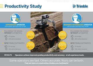 Trimble Earthworks Productivity Study Infographic