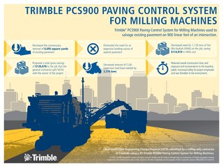 Trimble PCS900 Milling Small Project Infographic