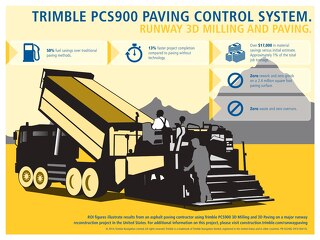 Trimble PCS900 Asphalt Infographic