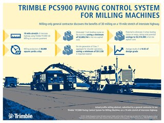 Trimble PCS900 Milling Large Project Infographic
