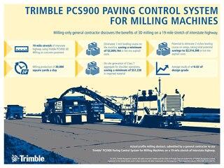 Trimble PCS900 Milling Large Project Infographic