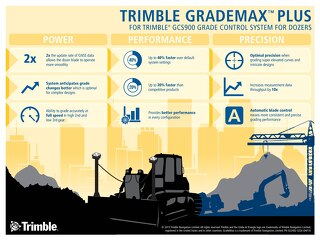 Trimble GCS900 GradeMax Plus Infographic
