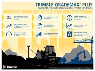 Trimble GCS900 GradeMax Plus Infographic