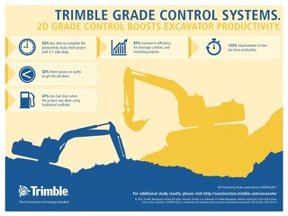Trimble GCS900 2D Productivity Infographic