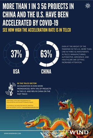 Covid Industry Impact - 5G Acceleration