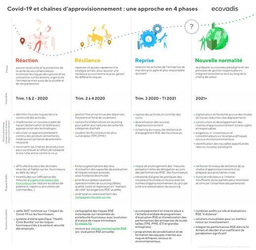 Covid-19 et chaînes d'approvisionnement : une approche en 4 phases