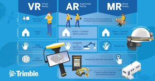 Trimble Virtual Reality - Augmented Reality - Mixed Reality Infographic