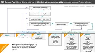 Moz's GTM Decision Tree - How to Determine the Level of Marketing Comms & SLA Necessary to Support Product Releases