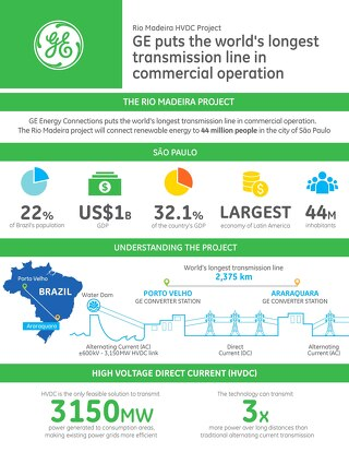 Case Study: Rio Madeira HVDC Project Infographic