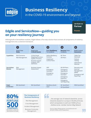 Business Continuity Management in the COVID-19 environment