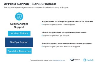 Support  SuperCharger