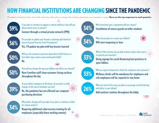 How Financial Institutions Plan to Change Banking Operations Since the Pandemic
