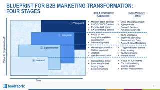 Blueprint for B2B Digital Transformation