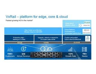 Dell VxRail Platform