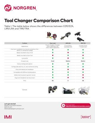 Norgren Tool Changer Comparison Chart