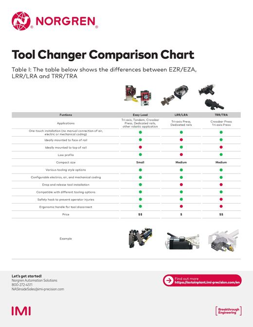 Norgren Tool Changer Comparison Chart