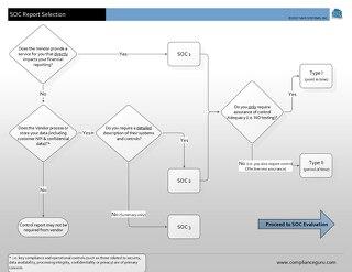 SOC Selection Flowchart v2