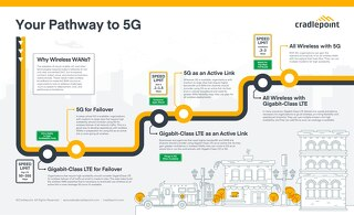 5G Infographic - APAC