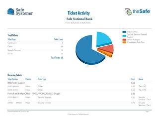 Sample - Ticket Activity Report