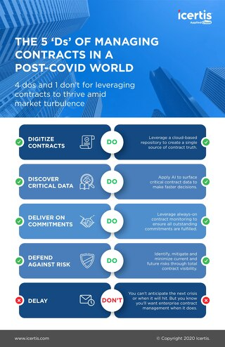 The 5 Ds of Managing Contracts in a Post-COVID World