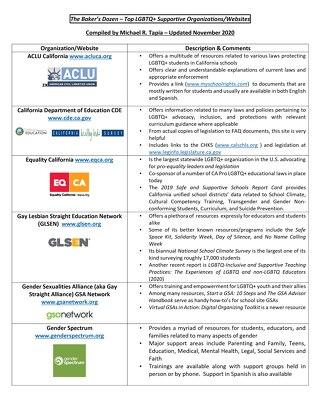 Top LGBTQ+ Supportive Organizations/Websites