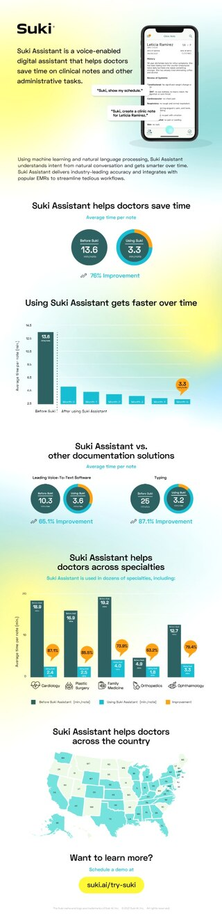 Suki Time Savings Infographic Aug 2020