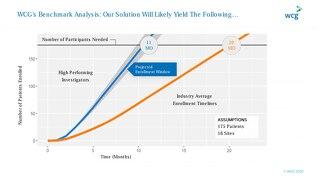 WCG Benchmark Analysis 2020