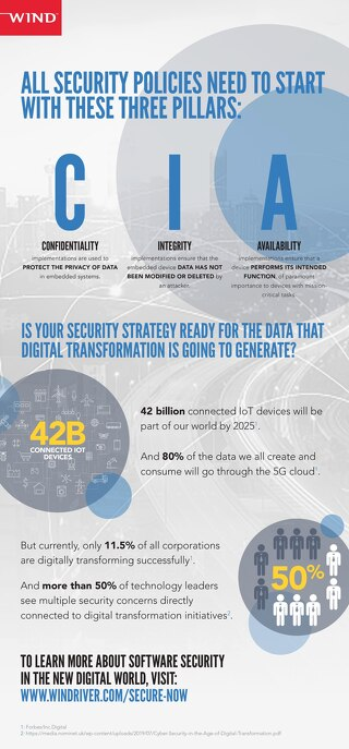 DO YOU HAVE A COMPREHENSIVE SECURITY STRATEGY?