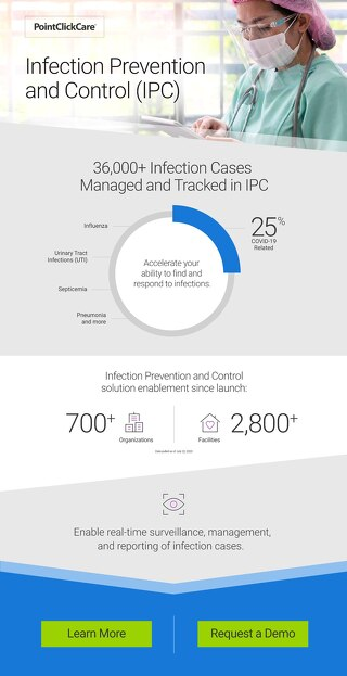 Infection Prevention and Control (IPC) Adoption