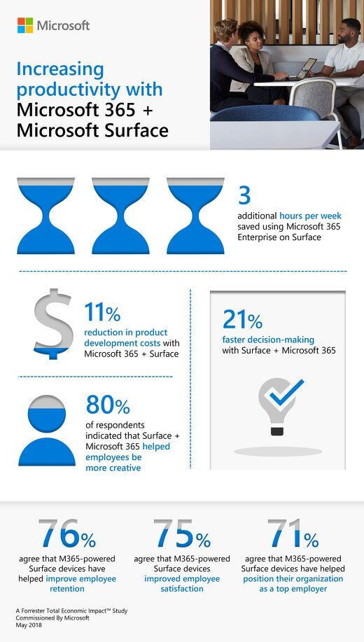 Increasing productivity with Microsoft 365 + Microsoft Surface
