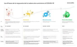 Cuatro fases de la respuesta de la cadena de suministro a la COVID-19