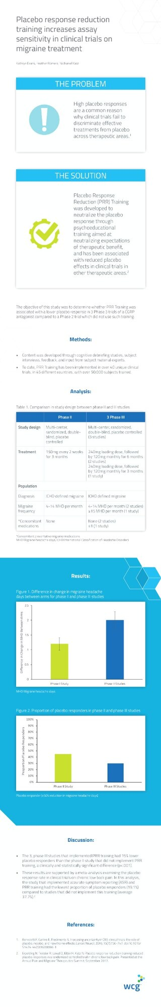 WCG's Placebo Response Reduction Training Poster