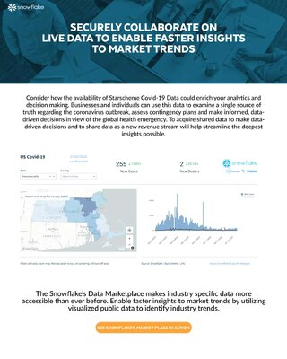 Snowflake's Data Marketplace for Healthcare Internal
