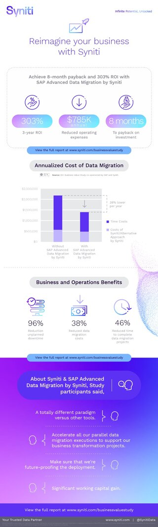 IDC Business Value Study - Infographic