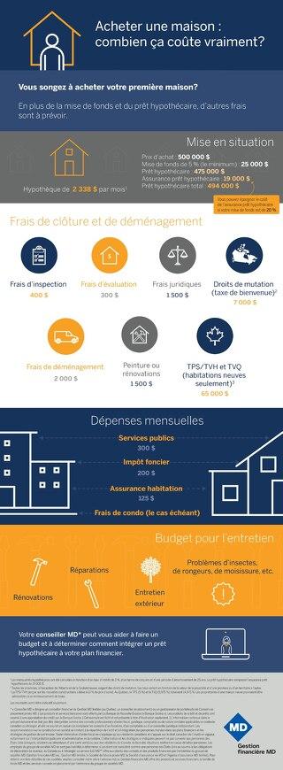 Acheter une maison combien ça coûte vraiment