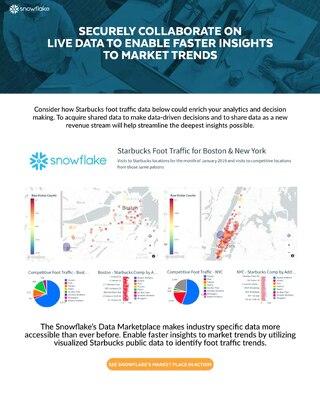 Snowflake's Data Marketplace for Retail Internal