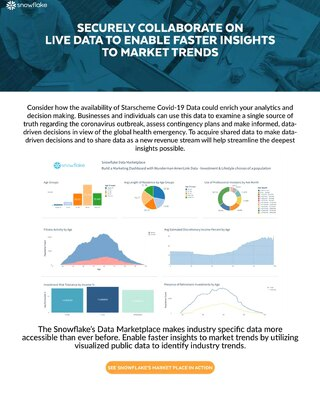 Snowflake's Data Marketplace for Marketing - Internal