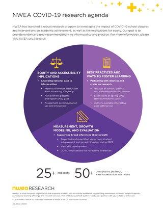 NWEA COVID-19 research agenda