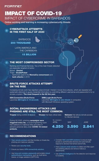 Infographic Cybersecurity Barbados FY2020Q2