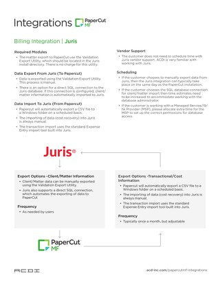 Integration Juris