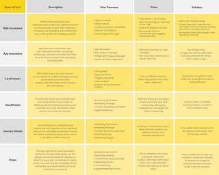 ObservePoint Products, Personas & Pains