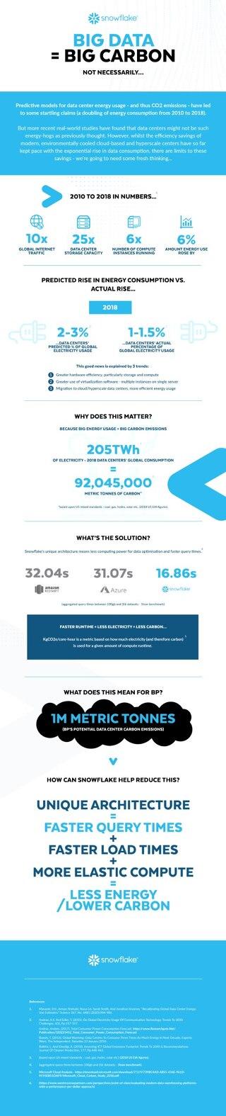 Big Carbon & Big Data