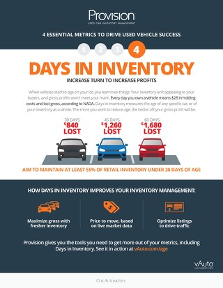 4 Metrics: Days in Inventory