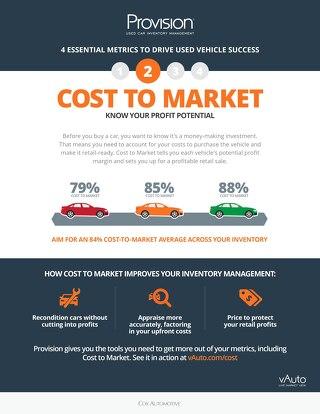 4 Metrics: Cost to Market
