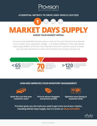 4 Metrics: Market Days Supply