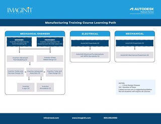 Manufacturing Training Course Learning Path