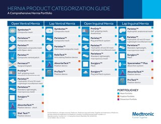 HERNIA PRODUCT CATEGORIZATION GUIDE